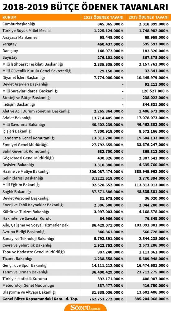 2018 - 2019 Türkiye Bütçe Ödenekleri